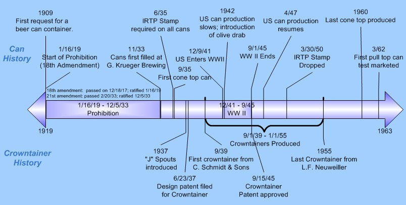 timeline of history. Crowntainer History Timeline
